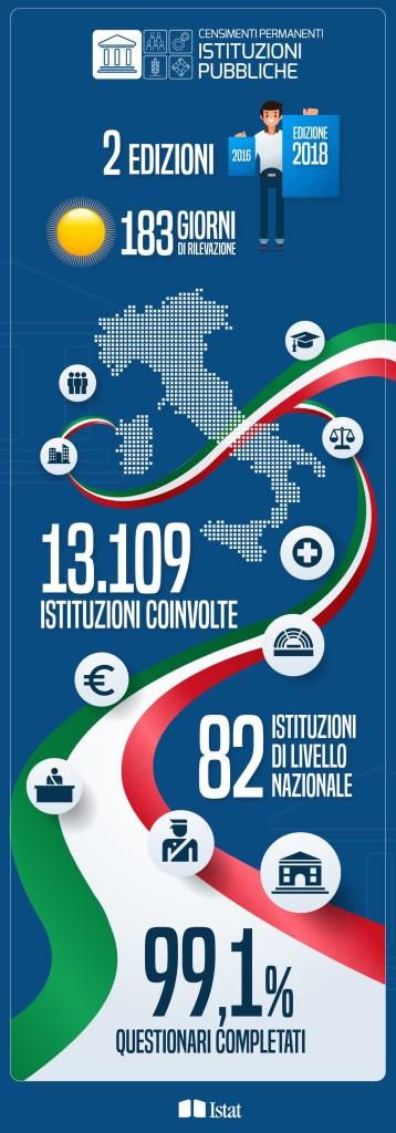 infografica istituzioni pubbliche