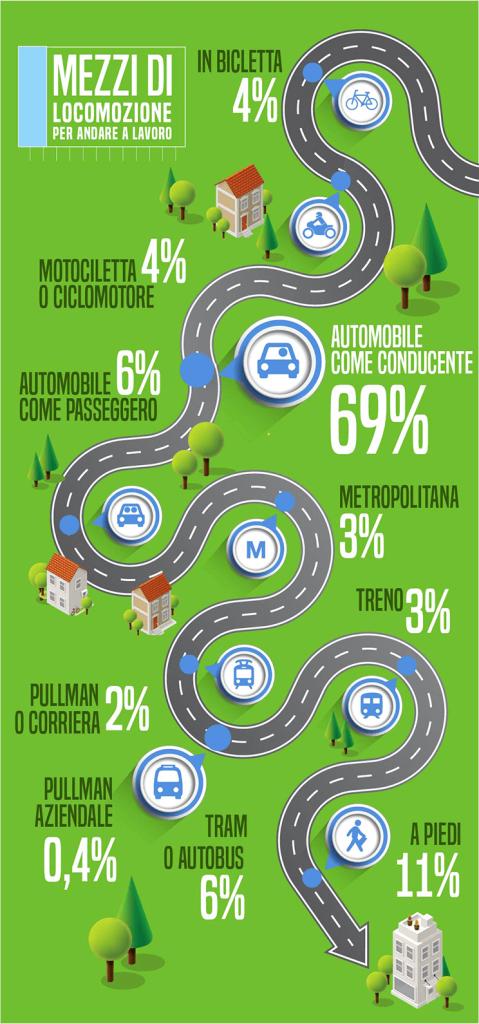 infografica mezzi di locomozione